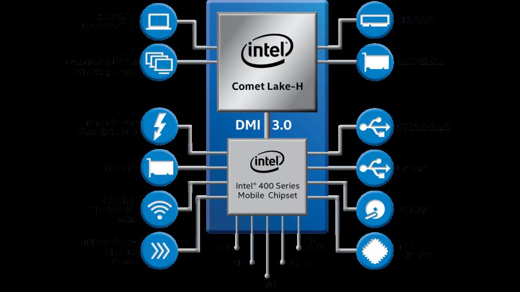 10th Gen Intel® Core™ Mobile Processor Overview