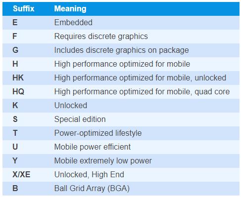 Intel Processor Suffix